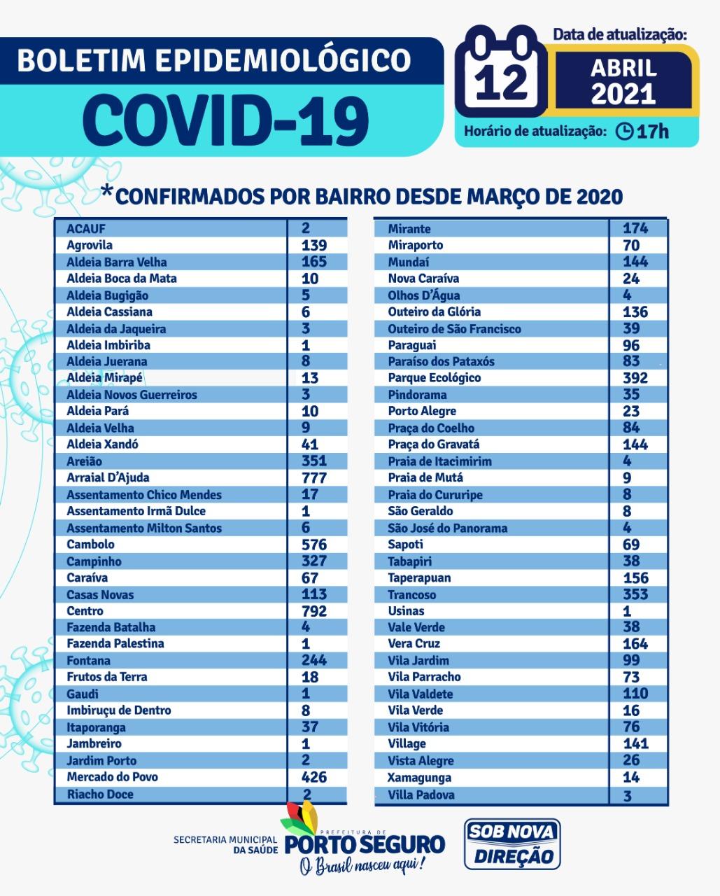 PORTO SEGURO: Boletim Coronavírus 12/abril 28