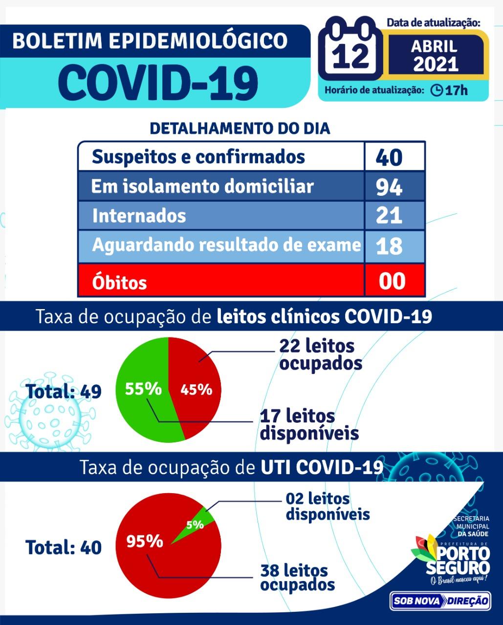 PORTO SEGURO: Boletim Coronavírus 12/abril 27