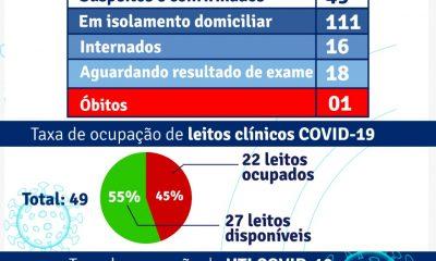 PORTO SEGURO: Boletim Coronavírus 15/abril 30