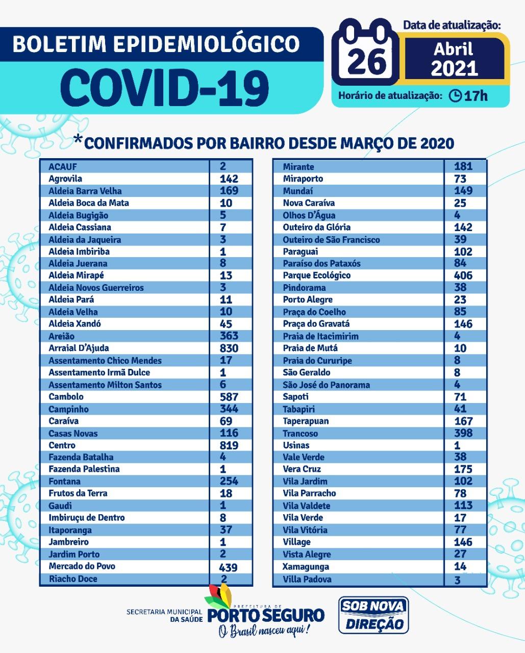 PORTO SEGURO: Boletim Coronavírus 26/04/2021 23