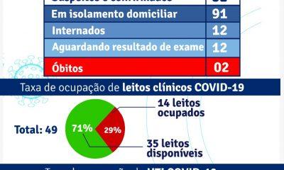 PORTO SEGURO: Boletim Coronavírus 26/04/2021 45