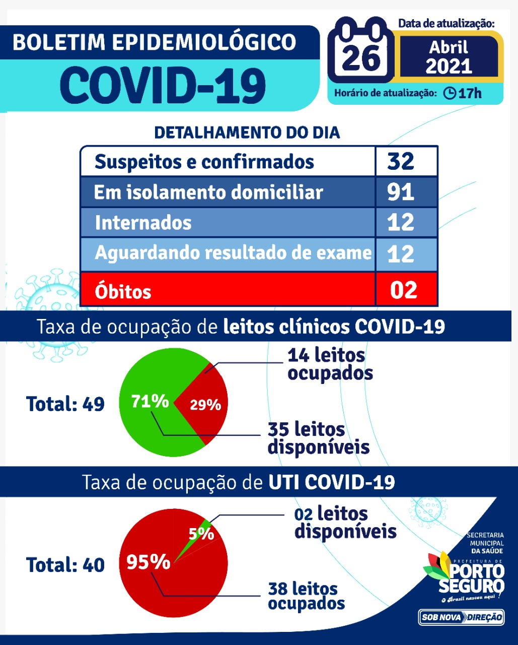 PORTO SEGURO: Boletim Coronavírus 26/04/2021 22