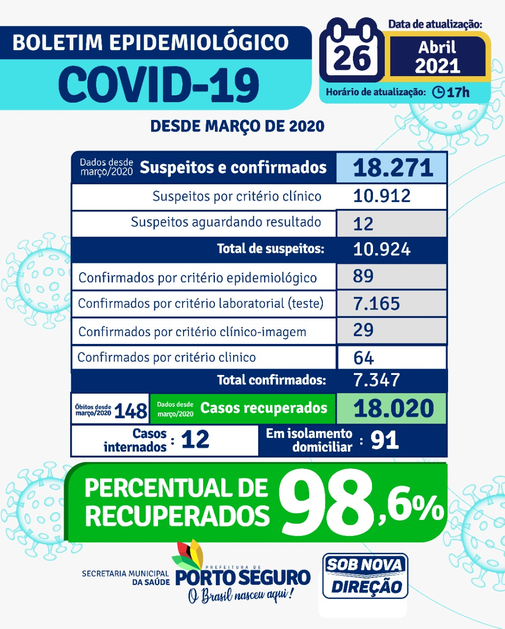 PORTO SEGURO: Boletim Coronavírus 26/04/2021 24