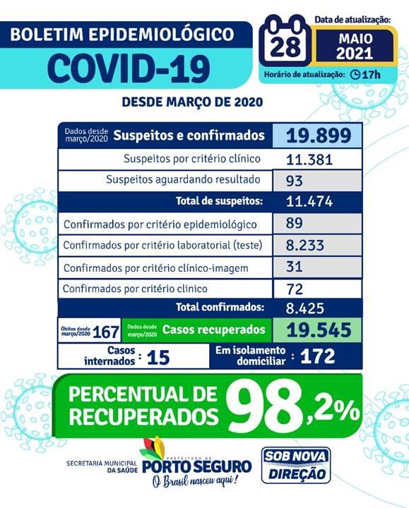 PORTO SEGURO: Boletim Coronavírus 28/maio 24