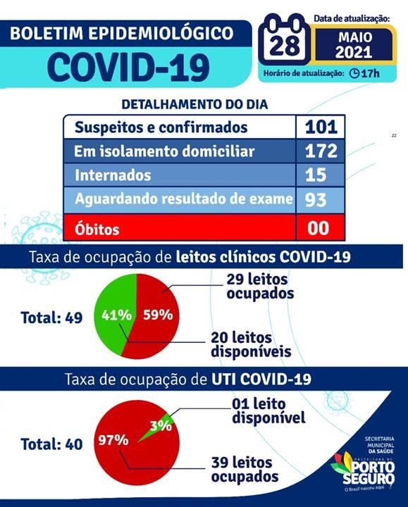 PORTO SEGURO: Boletim Coronavírus 28/maio 22