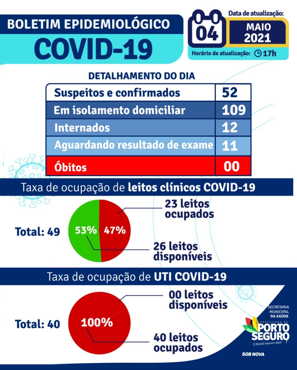 PORTO SEGURO: Boletim Coronavírus 04/05/2021 22