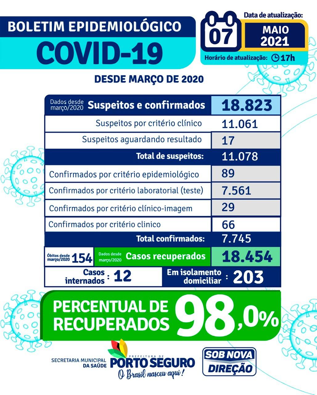 PORTO SEGURO: Boletim Coronavírus 07/05/2021 24