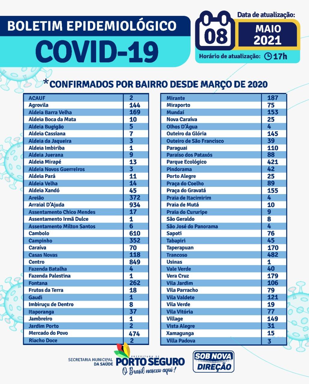 Porto Seguro: Boletim Epidemiológico Covid-19 (08/05/2021) 24