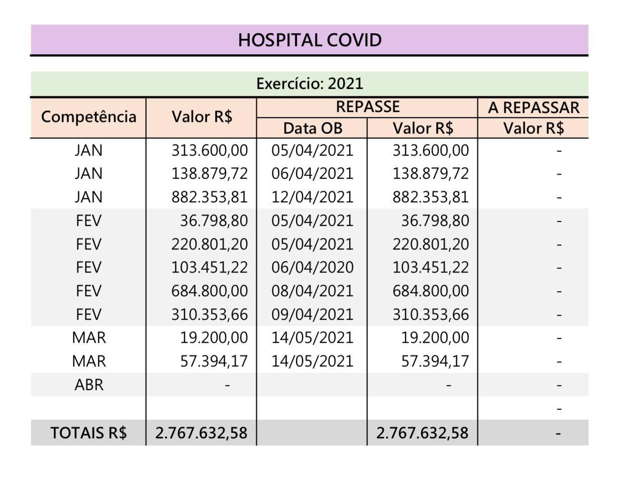 Prefeitura de Eunápolis esclarece situação dos repasses ao Hospital Covid 18