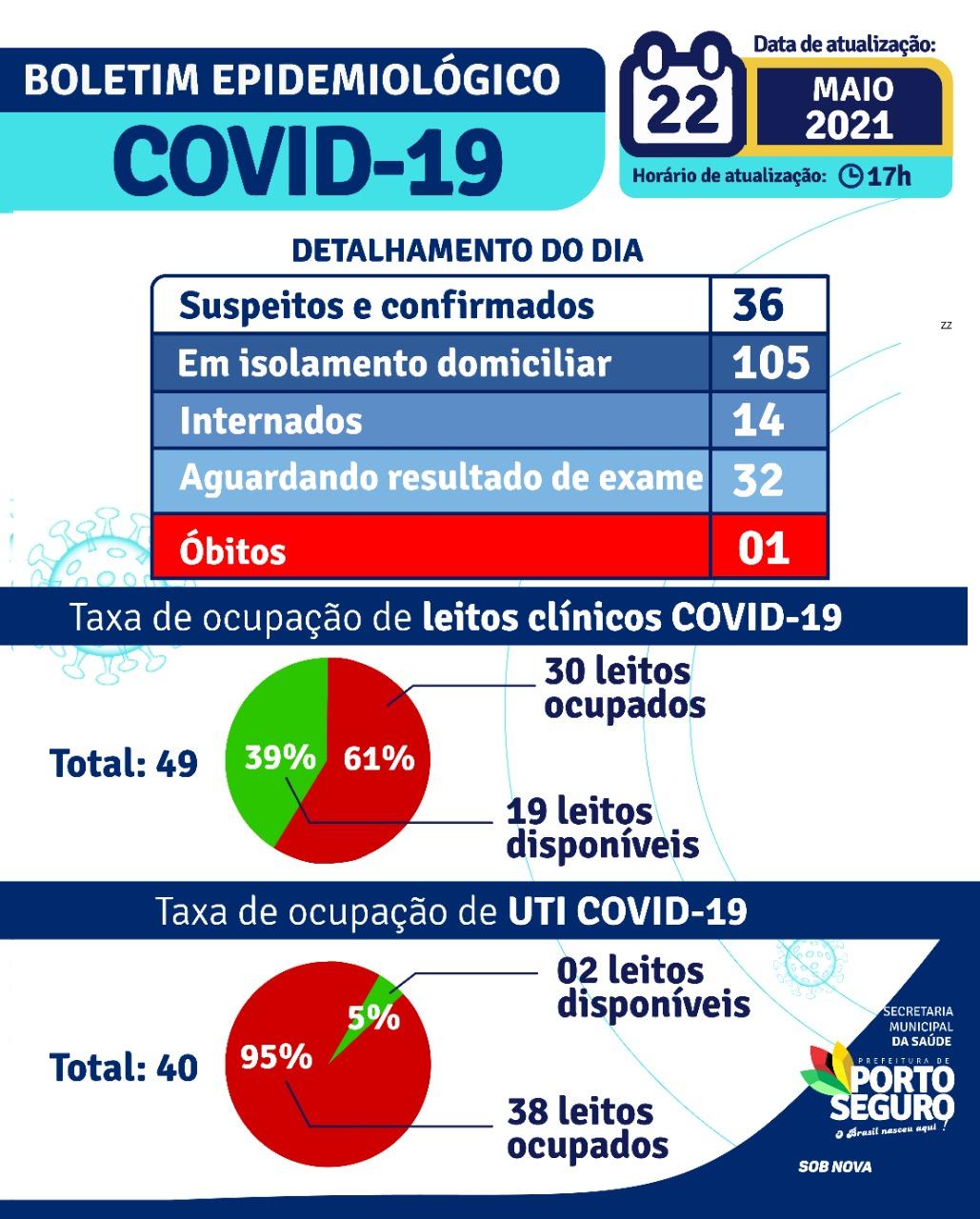 Porto Seguro: Boletim Epidemiológico Covid-19 (22/05/2021) 22