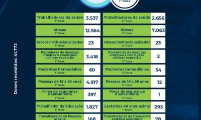 Eunápolis: Boletim de aplicação de vacinas contra coronavírus 23/06 41