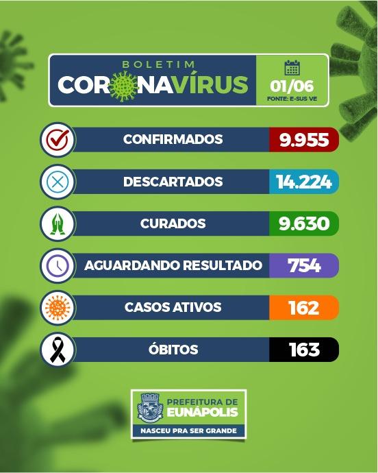 EUNÁPOLIS: Boletim Coronavírus 01/junho 18