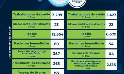 Boletim de aplicação de vacinas contra coronavírus em Eunápolis 51