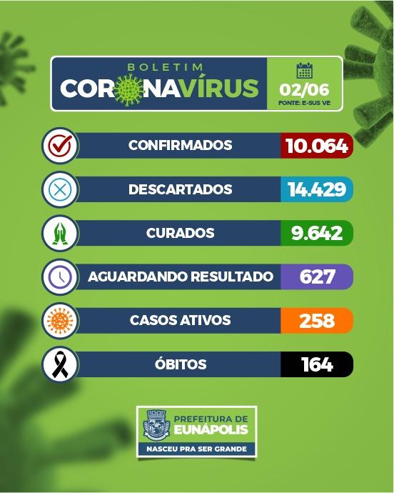 Eunápolis: Boletim Coronavírus (02/Junho) 18