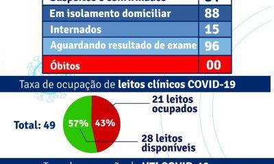 Porto Seguro: Boletim Epidemiológico Covid-19 (02/Junho) 46