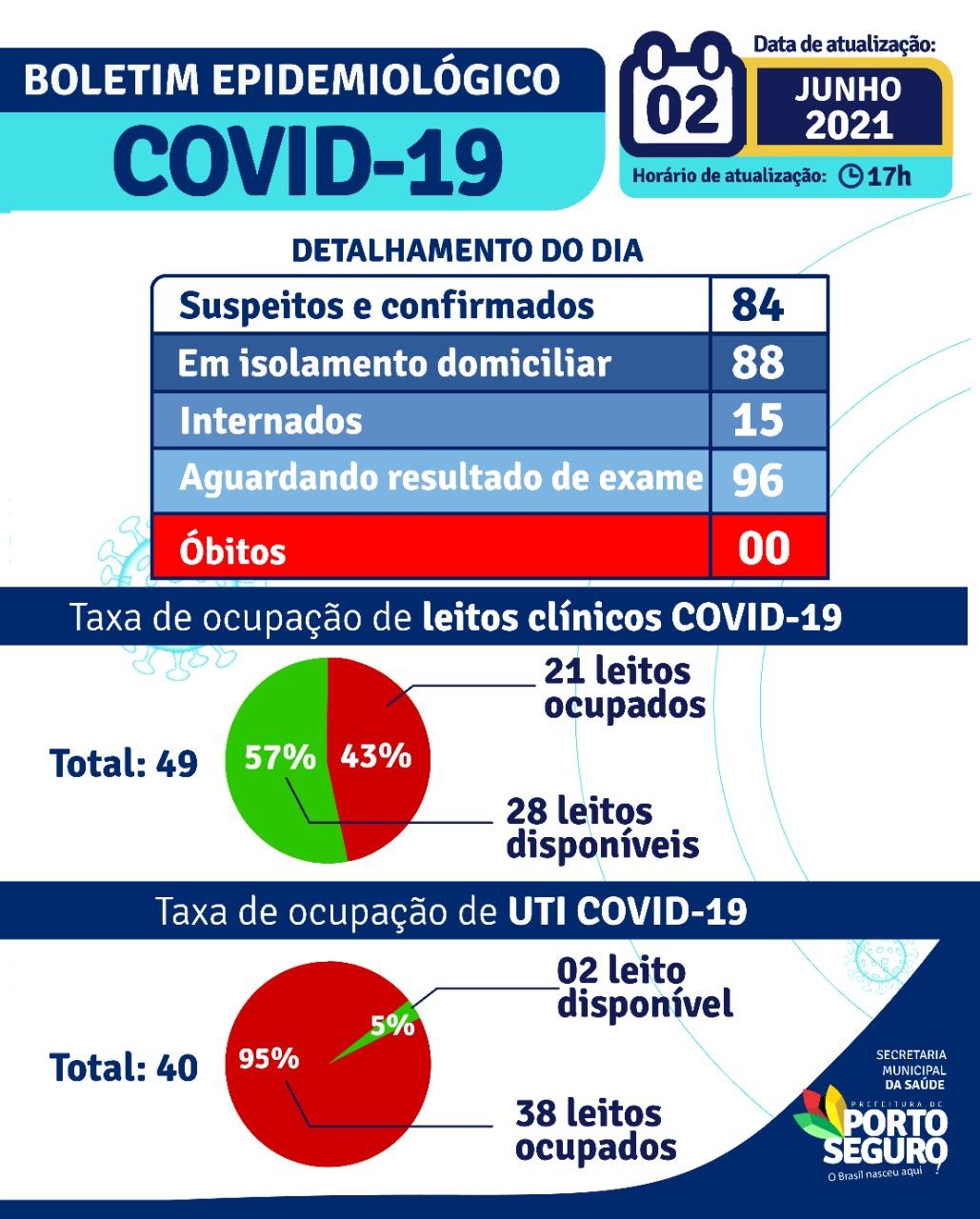 Porto Seguro: Boletim Epidemiológico Covid-19 (02/Junho) 22