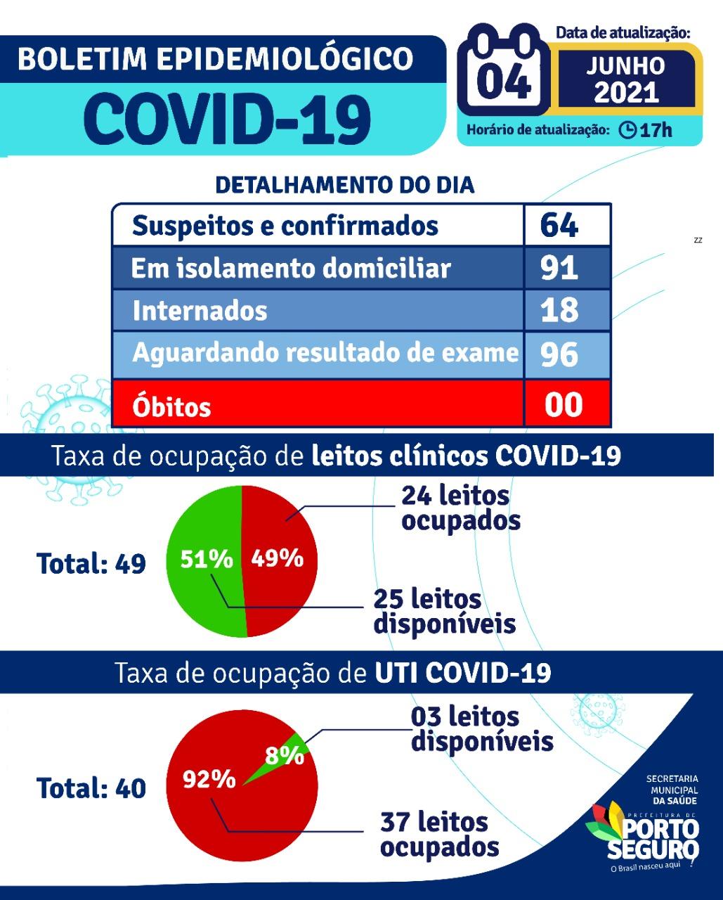 Porto Seguro: Boletim Epidemiológico Covid-19 (04/Junho) 22