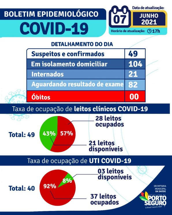Porto Seguro: Boletim Epidemiológico Covid-19 (07/Junho) 22