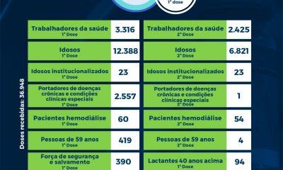 Boletim de aplicação de vacinas contra coronavírus em Eunápolis 28