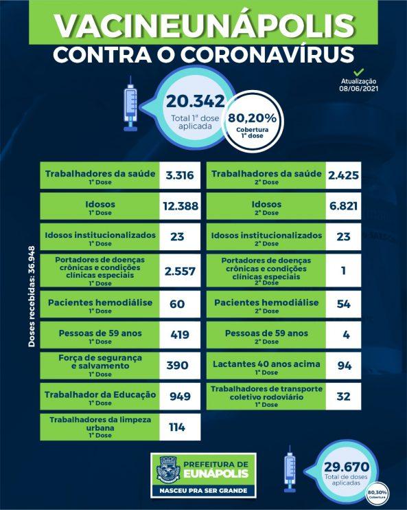Boletim de aplicação de vacinas contra coronavírus em Eunápolis 18