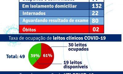Porto Seguro: Boletim Epidemiológico Covid-19 (08/Junho) 52