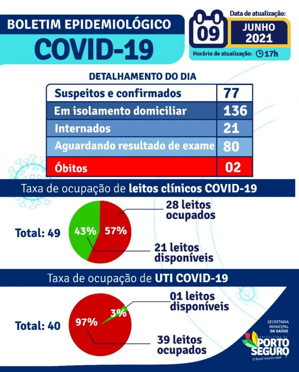 Porto Seguro: Boletim Epidemiológico Covid-19 (09/Junho) 22