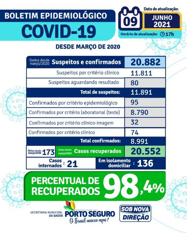 Porto Seguro: Boletim Epidemiológico Covid-19 (09/Junho) 24
