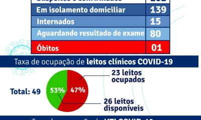 Porto Seguro: Boletim Epidemiológico Covid-19 (11/Junho) 32