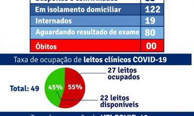 Porto Seguro: Boletim Epidemiológico Covid-19 (13/Junho) 35