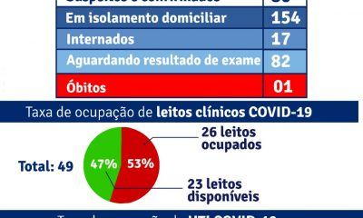 Porto Seguro: Boletim Epidemiológico Covid-19 (15/Junho) 24