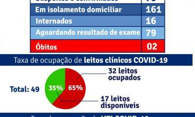 Porto Seguro: Boletim Epidemiológico Covid-19 (16/Junho) 19