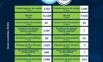 Eunápolis: Boletim de aplicação de vacinas contra coronavírus 17/06 21