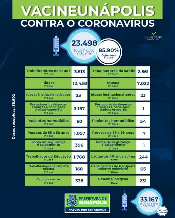 Eunápolis: Boletim de aplicação de vacinas contra coronavírus 17/06 18