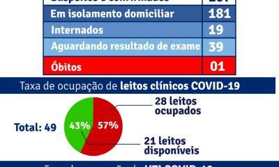 Porto Seguro: Boletim Epidemiológico Covid-19 (22/Junho) 20