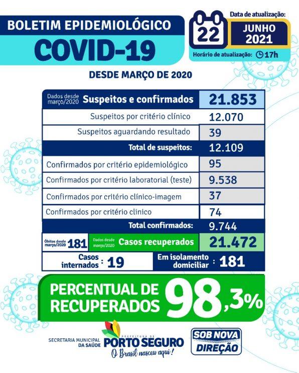 Porto Seguro: Boletim Epidemiológico Covid-19 (22/Junho) 24