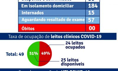 Porto Seguro: Boletim Epidemiológico Covid-19 (23/Junho) 56