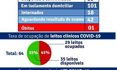 Porto Seguro: Boletim Epidemiológico Covid-19 (28/Junho) 46