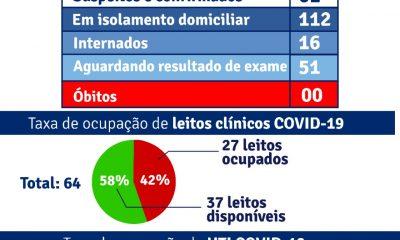 Porto Seguro: Boletim Epidemiológico Covid-19 (30/Junho) 41