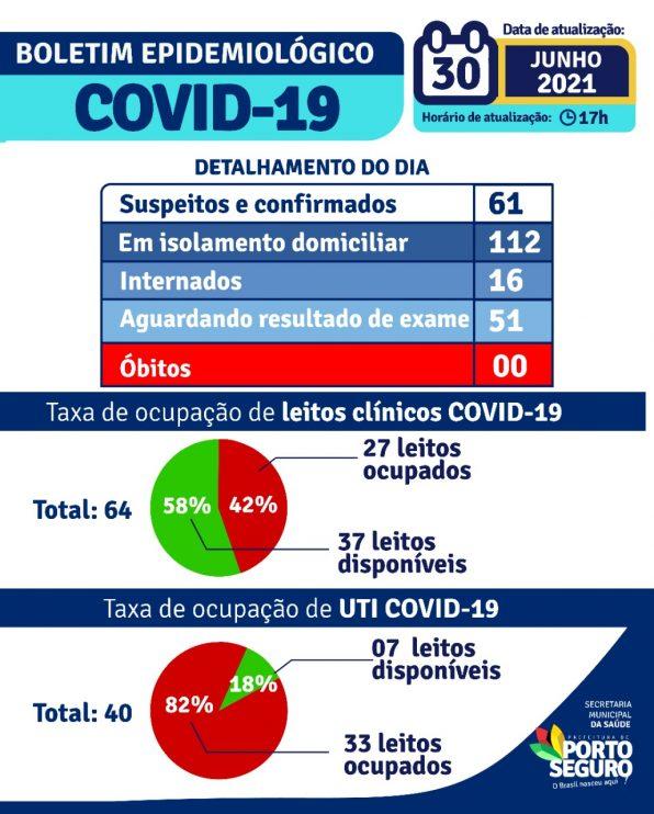 Porto Seguro: Boletim Epidemiológico Covid-19 (30/Junho) 22