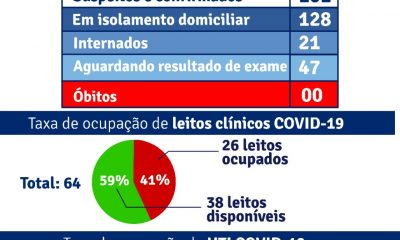 Porto Seguro: Boletim Epidemiológico Covid-19 (01/Julho) 50