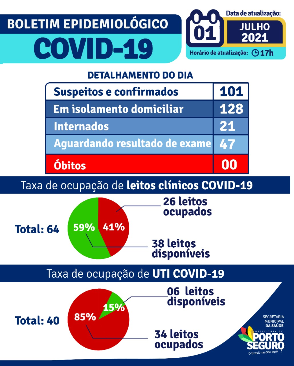 Porto Seguro: Boletim Epidemiológico Covid-19 (01/Julho) 22