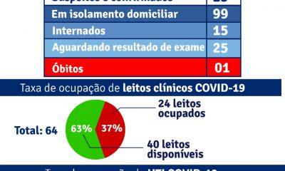 Porto Seguro: Boletim Epidemiológico Covid-19 (05/Julho) 36