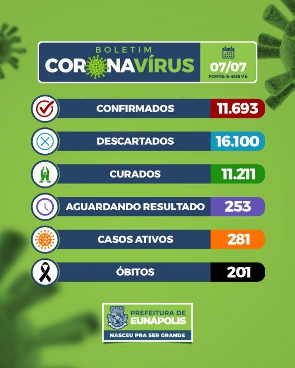 Eunápolis: Boletim Coronavírus (07/Julho) 18