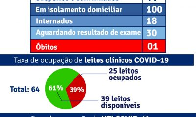 Porto Seguro: Boletim Epidemiológico Covid-19 (07/Julho) 31