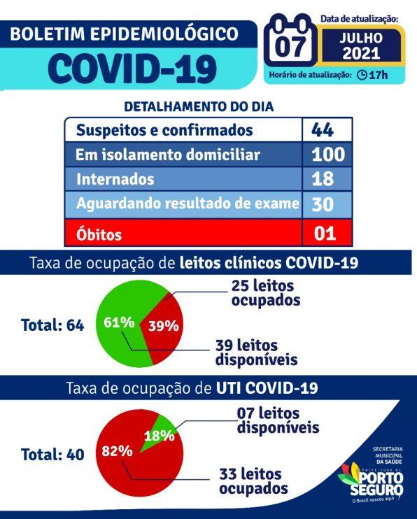 Porto Seguro: Boletim Epidemiológico Covid-19 (07/Julho) 22