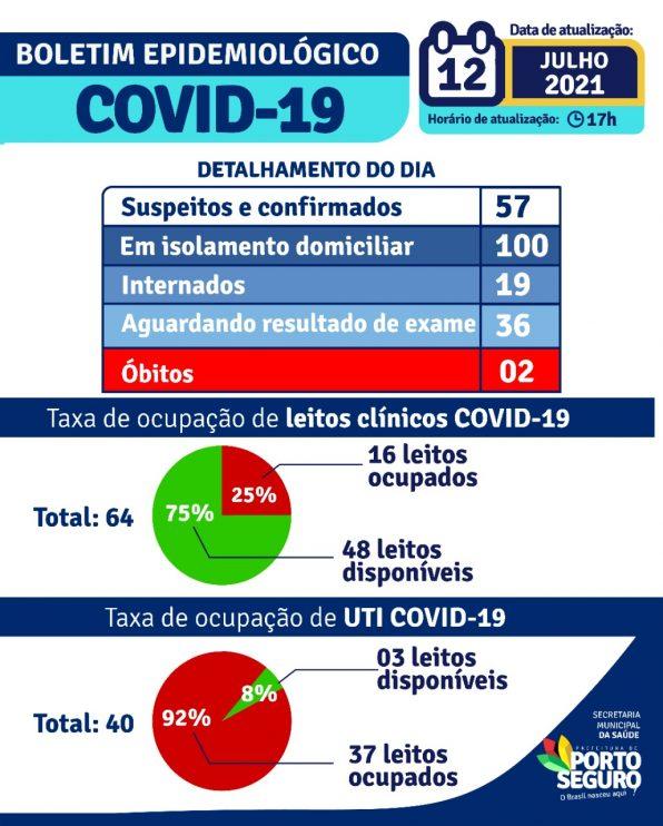 Porto Seguro: Boletim Epidemiológico Covid-19 (12/Julho) 22