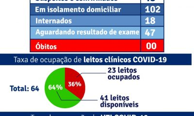 Porto Seguro: Boletim Epidemiológico Covid-19 (14/Julho) 21