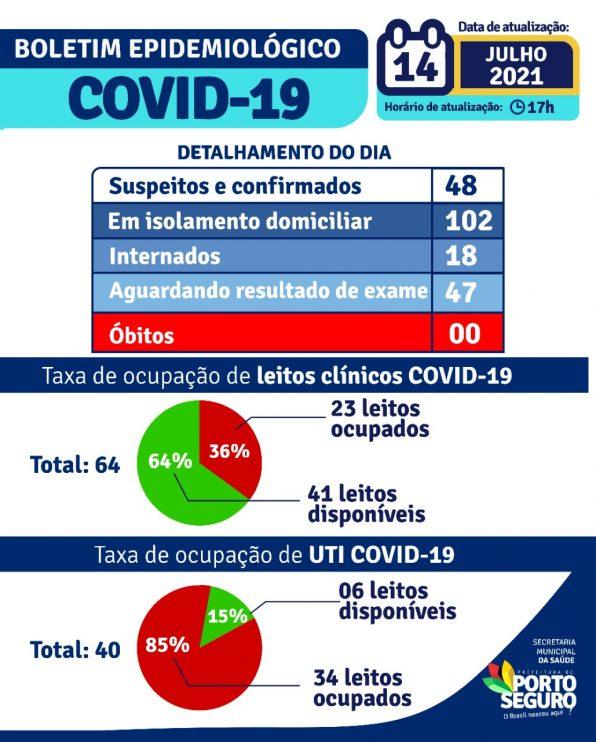 Porto Seguro: Boletim Epidemiológico Covid-19 (14/Julho) 22