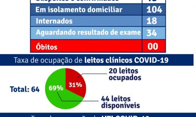 Porto Seguro: Boletim Epidemiológico Covid-19 (15/Julho) 16