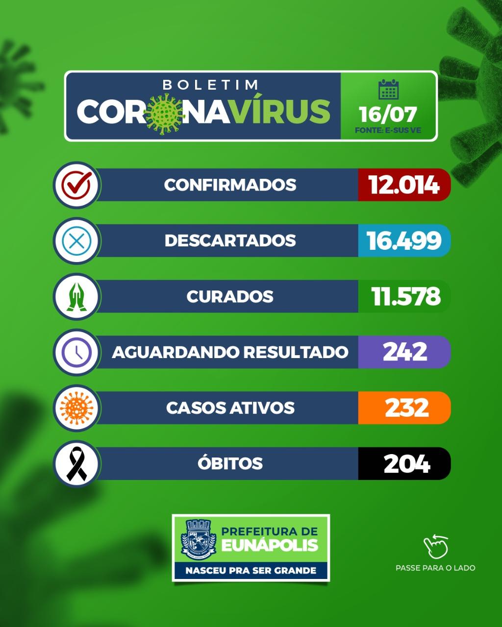 Eunápolis: Boletim Coronavírus (16/Julho) 20